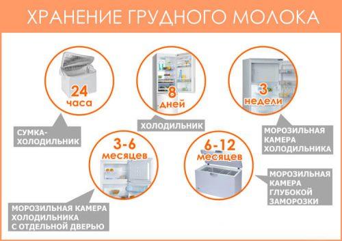 Хранение грудного молока в холодильнике
